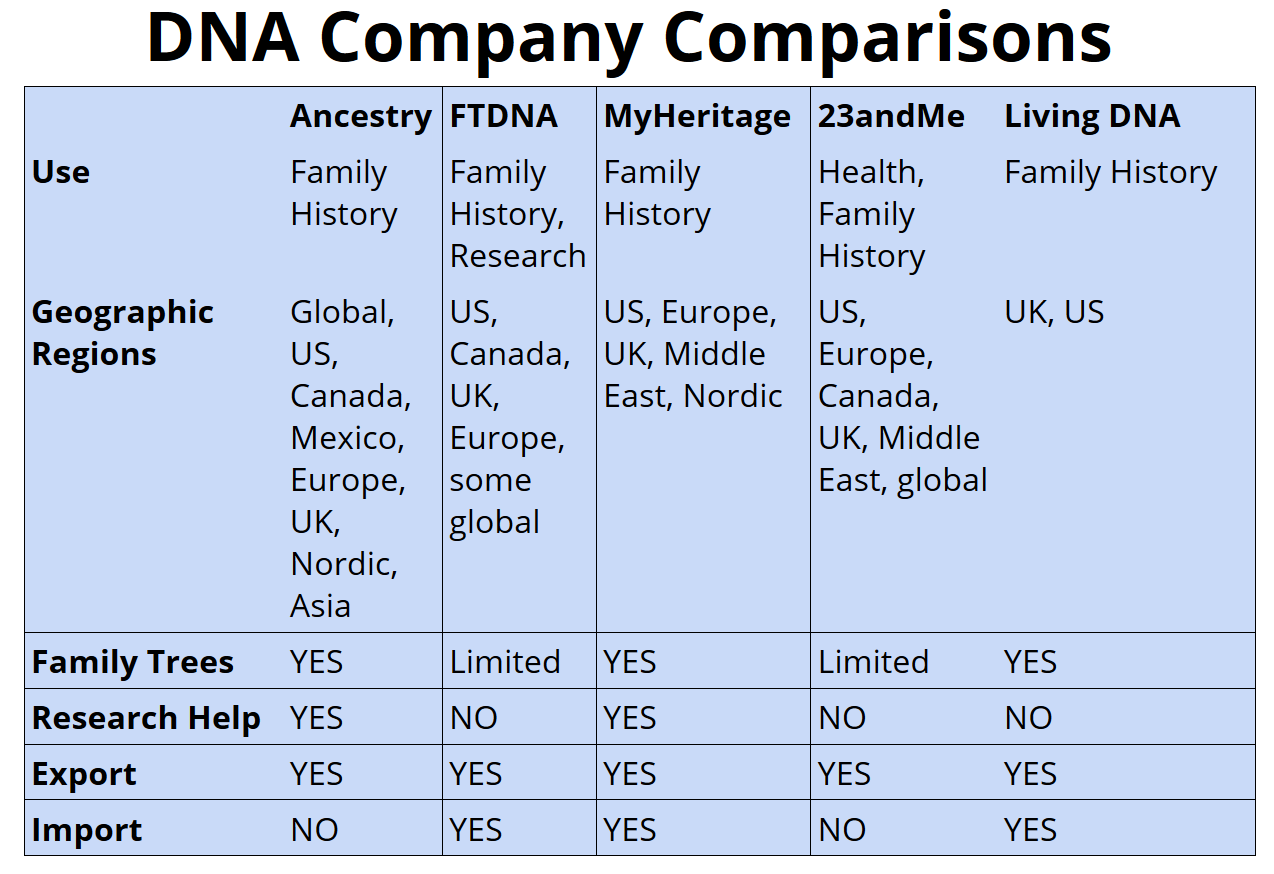 Simple comparison chart of DNA testing companies Oct 2018