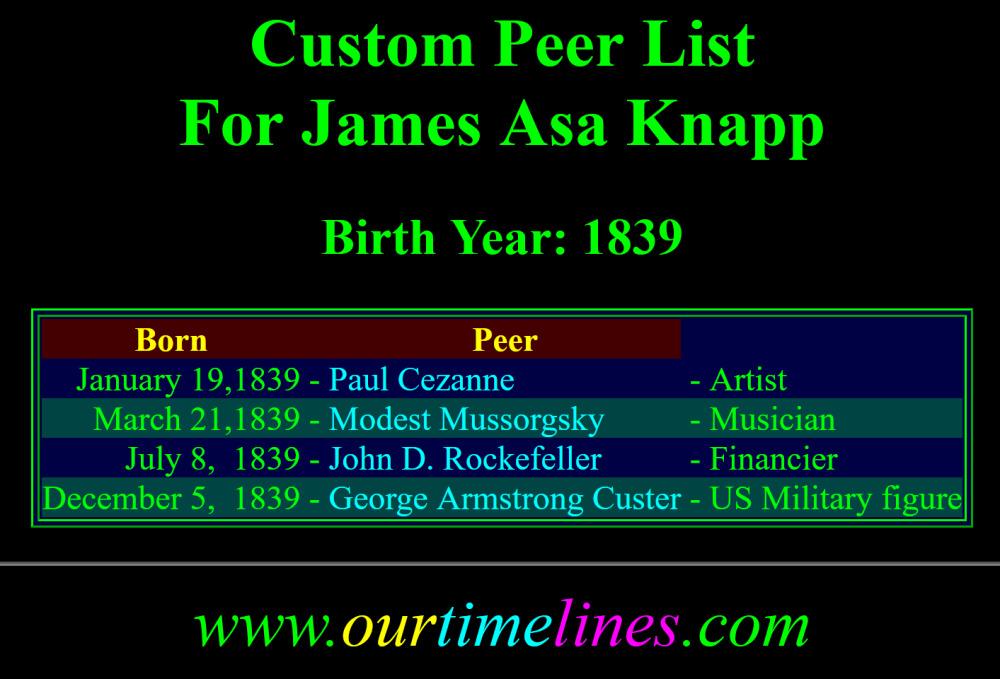 Scopeys AnyDay Custom Peer List.