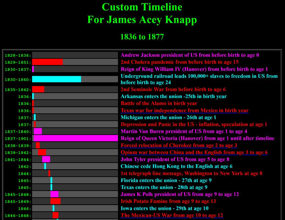 Timeline for James Acy Knapp.
